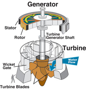 This is a generator and turbine in a hydro dam.